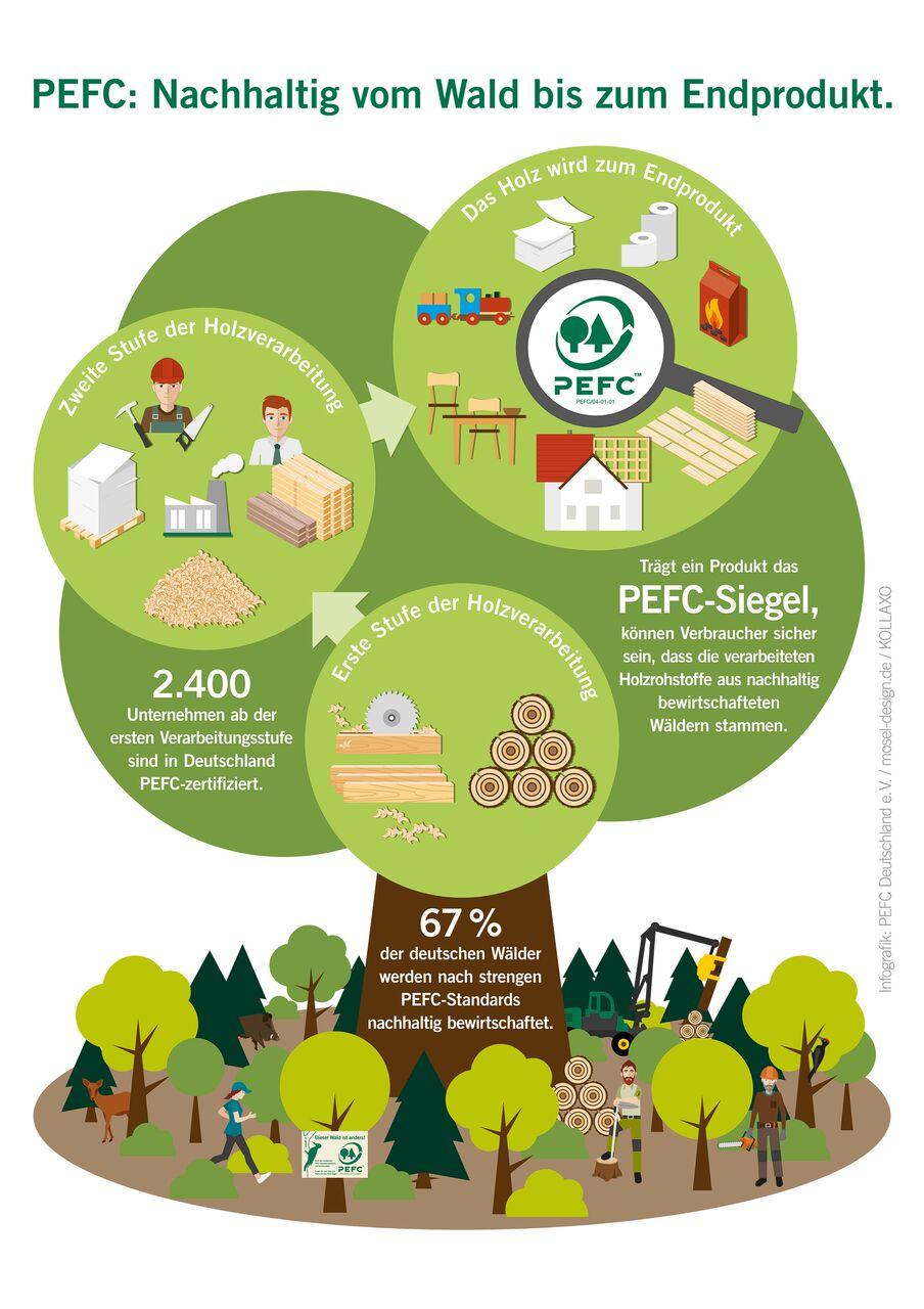 Die in verschiedenen Dateiformaten vorliegende Grafik beantwortet die Frage: Wie wird aus einem nachhaltig bewirtschafteten, PEFC-zertifizierten Wald ein 'grünes' Produkt? Holz aus einem PEFC-zertifizierten Wald wird von PEFC-zertifizierten Betrieben in der Produktkette weiterverarbeitet. Nur, wenn alle Betriebe in der gesamten Produktkette über ein PEFC-Zertifikat, das jährlich überprüft wird, verfügen, entsteht am Ende des Produktionsprozesses ein Produkt mit dem PEFC-Siegel. Für Verbraucher ist dies der Nachweis, ein Produkt aus ökologisch, ökonomisch und sozial nachhaltiger Waldbewirtschaftung zu erwerben. © PEFC