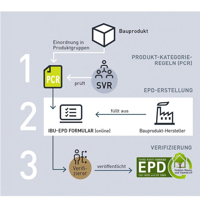 EPD-Erstellung beim IBU: Von der Produktkategorie-Regel (PCR) über die EPD-Erstellung und Ökobilanzeingabe im Online-Tool zur Verifizierung durch unabhängige Dritte und Veröffentlichung beim IBU.