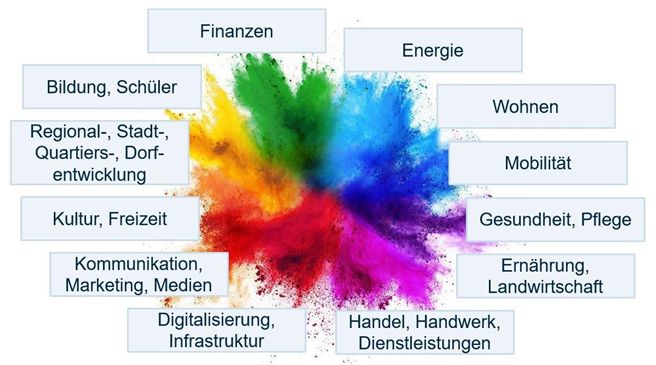 Geschäftsfelder von Genossenschaften © André Dörfler