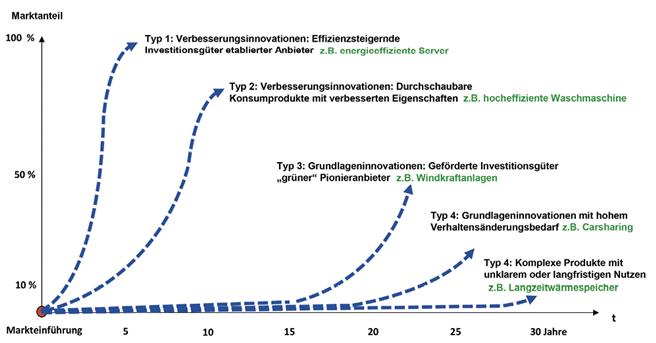 Typische Diffusionsdynamik verschiedener Typen von Nachhaltigkeitsinnovationen.