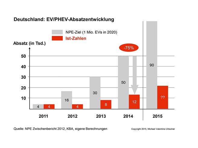 Absatz-Entwicklung von EVs und PHEVs in Deutschland, 2011-2014: im Auftrag der Nationalen Plattform Elektromobillität (NPE) wurde eine Hochlaufkurve zur Erreichung des 1-Million-Elektroauto-Ziels der Bundesregierung erarbeitet. Im Jahr 2011 befanden sich Planwert und Ist-Absatzzahl noch in perfekter Harmonie. Doch seitdem entwickeln sich beide Werte dramatisch auseinander. © Valentine-Urbschat