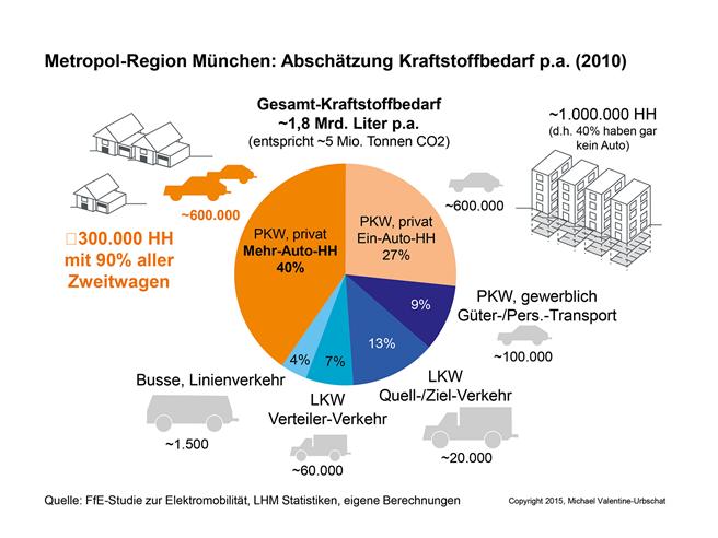 Kraftstoffverbrauch im Straßenverkehr der Metropolenregion München (Jahr 2010): Der mit Abstand größte Verursacher von CO²-Emissionen im Münchner Straßenverkehr sind die privaten Mehr-Auto-Haushalte. Gepaart mit einer oft geeigneten Wohn- und Parkplatz-Situation müssen sie zur Kernzielgruppe jedes EVFörderprogramme werden. EV-Hochlaufkurve der Städte Los Angeles, Oslo, München in Relation zum NPE Plan: München ist das rote Schlusslicht. Die auf massiven Förderprogrammen beruhenden Erfolge in Elektroauto-Hochburgen wie Oslo und LA zeigen, was in den letzten Jahren schon möglich gewesen wäre. © Valentine-Urbschat