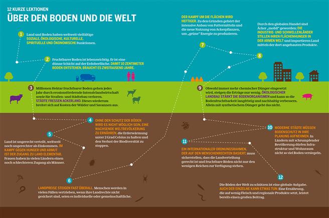 Bodenatlas: Daten und Fakten über Äcker, Land und Erde. © Heinrich-Böll-Stiftung, IASS, BUND, Le Monde diplomatique