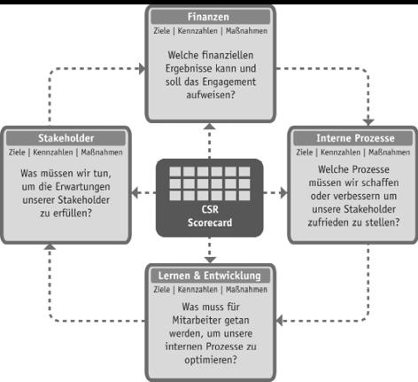 Die CSR-Scorecard und ihre vier Perspektiven.