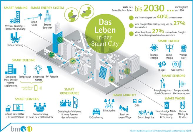 Quelle: Österreichisches Bundesministerium für Verkehr, Innovation und Technnologie, 7/2015