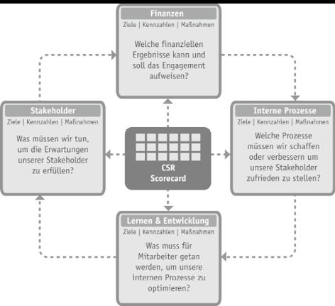 Die CSR-Scorecard und ihre vier Perspektiven