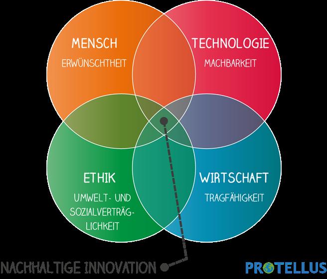 Nachhaltige Innovationen entstehen an der Schnittstelle von verschiedenen Ansprüchen an Umwelt, Mensch und Wirtschaft. © protellus