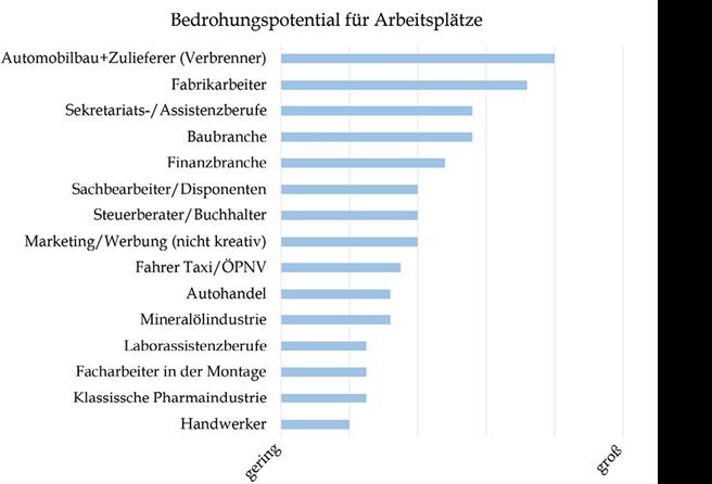 Auswirkung der Digitalisierung auf einzelne Berufsgruppen. Quelle: Varesi Consulting