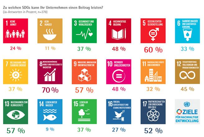 Quelle: IHK-Unternehmensumfrage zu UN Nachhaltigkeitszielen, IHK für München und Oberbayern, 2017