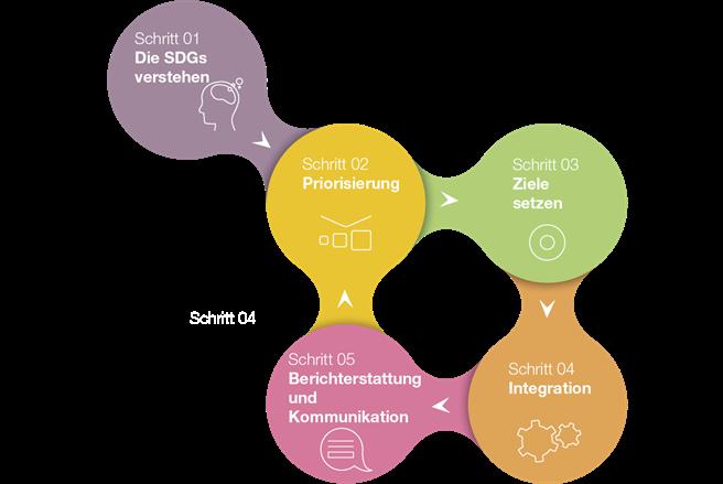 In 5 Schritten zum Erfolg: Die SDG rufen alle Unternehmen auf, ihre Kreativität und ihr Innovationspotenzial zu nutzen, um die Herausforderungen einer nachhaltigen Entwicklung zu meistern. Wertvolle Hilfestellung für ein schrittweises Vorgehen in der Praxis gibt dafür der SDG-Kompass. © www.sdgcompass.org – mit freundlicher Unterstützung von respACT, austrian business council for sustainable development