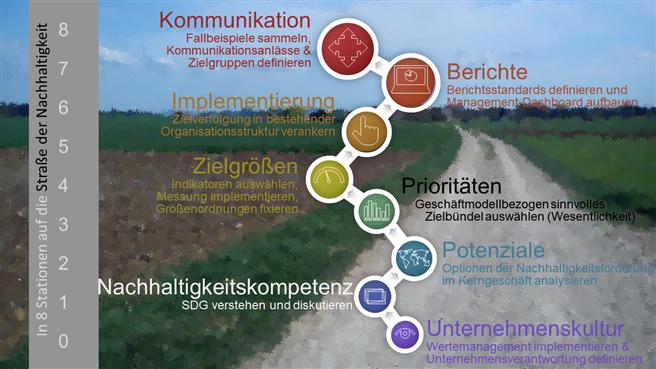 In acht Stationen auf die Straße der Nachhaltigkeit. © Prof. Dr. Harald Bolsinger