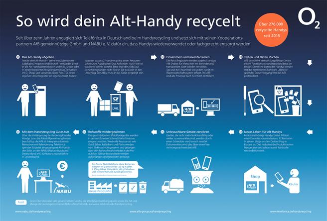 So funktioniert das Handyrecyclingprogramm von O2. Zum Vergrößern auf die Graphik klicken! © Telefonica