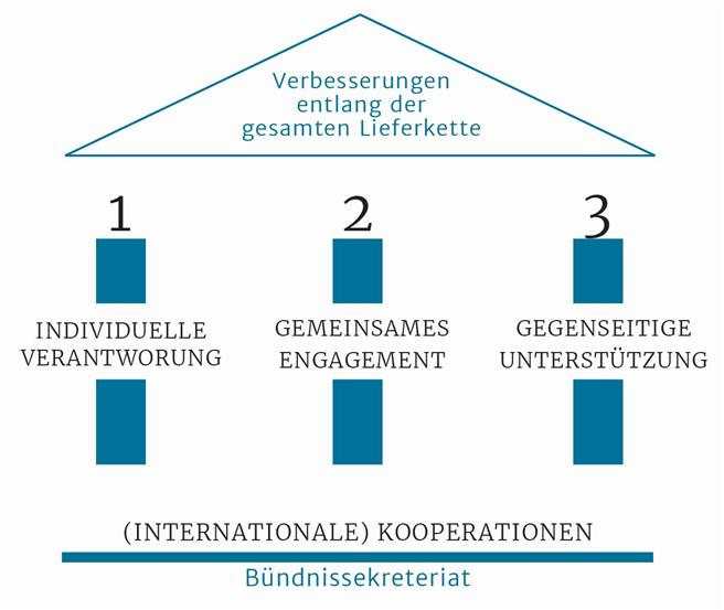 © Bündnis für nachhaltige Textilien, GIZ