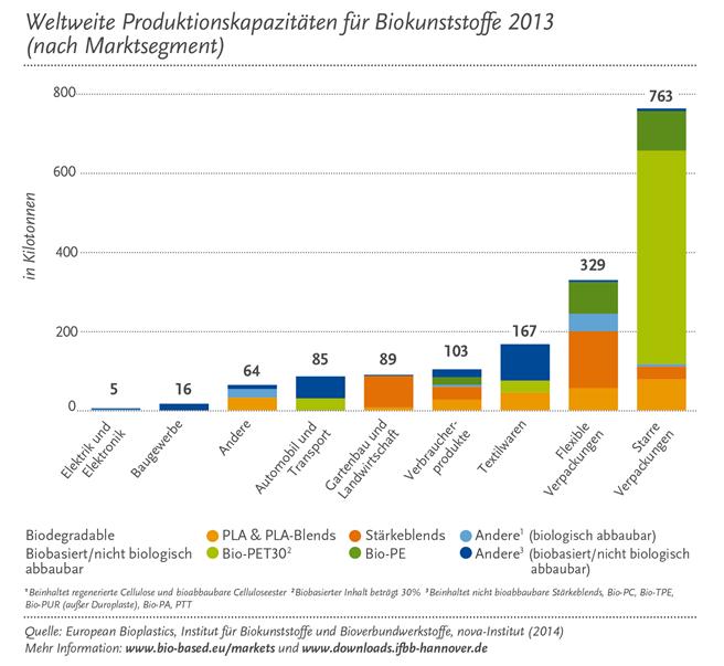 Der Verpackungssektor ist das derzeit mit Abstand stärkste Marktsegment für Biokunststoffe. Aber auch in den Bereichen Automobile, Unterhaltungselektronik und 3D-Druck weiten sich die Anwendungen für Biokunststoffe weiter aus. © European Bioplastics, Institut für Biokunststoffe und Bioverbundwerkstoffe, nova-Institut