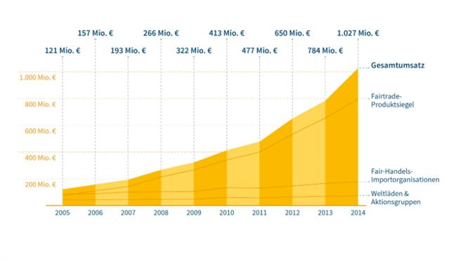 fair trade deutschland statistik