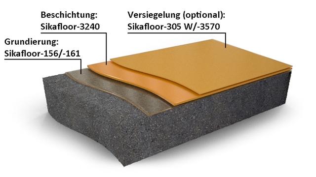 Der klassische Systemaufbau beginnt mit Sikafloor-156/-161 als Grundierung, anschließend folgt die Beschichtung Sikafloor-3240 und optional dient Sikafloor-305 W/-3570 als Versiegelung. Foto: Sika Deutschland GmbH.