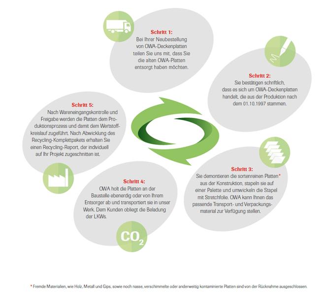 nachhaltiges wirtschaften sustainability corporate. Black Bedroom Furniture Sets. Home Design Ideas