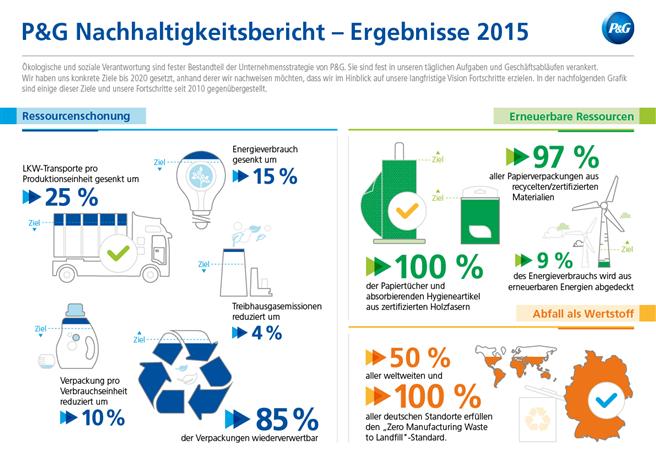 P&G Report Card: P&G rückt seinen Nachhaltigkeitszielen 2020 näher. © P&G