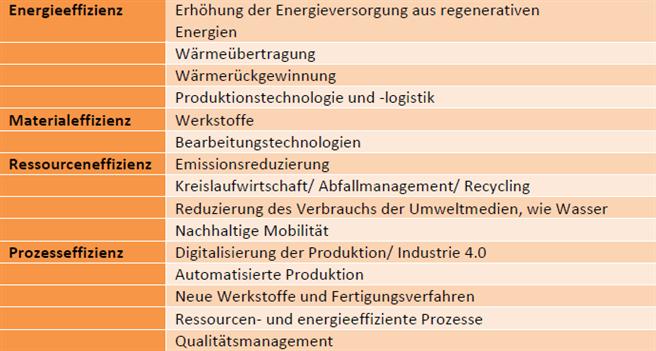Quelle: UnternehmensGrün e.V.