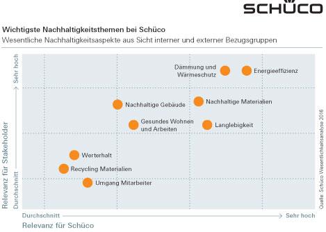 Die wichtigsten Nachhaltigkeitsthemen bei Schüco. Graphik: Schüco International KG