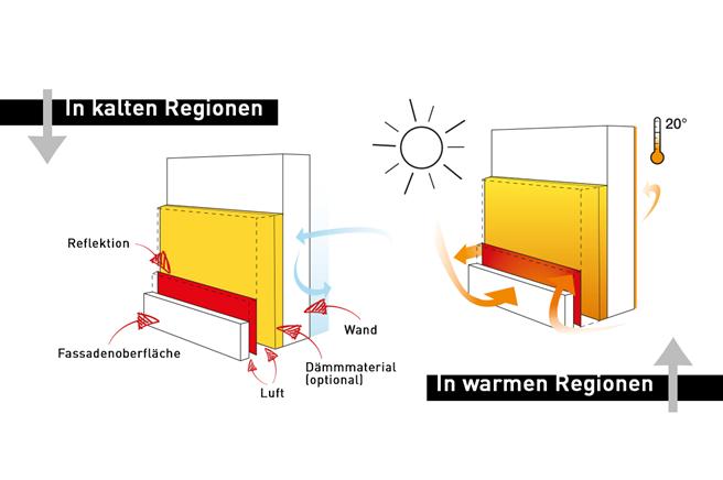 Graphik: Licennium GmbH