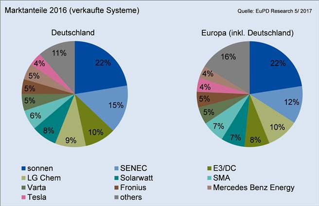 Marktanteile für Solarspeicher in Deutschland und Europa im Jahr 2016 © EuPD