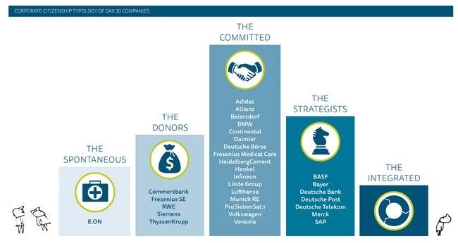 Corporate Citizenship Typologie der DAX 30-Unternehmenen. Graphik: Goetzpartners