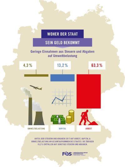 Im Vergleich schneidet Deutschland mit seinem Umweltsteueranteil von weniger als 5 % unterdurchschnittlich ab und erreicht lediglich Platz 25 der EU-28-Staaten. © Forum Ökologisch-Soziale Marktwirtschaft e.V.