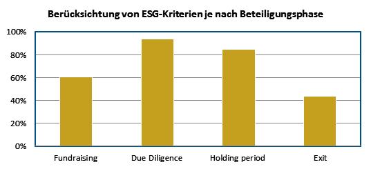 Fast 60 Prozent berücksichtigen ESG beim Fundraising. © RWB Group, 2017