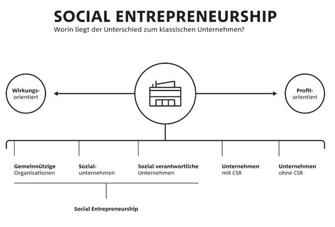 Das Spektrum von Social Entrepreneurship: Worin liegt der Unterschied zum klassischen Unternehmen? © SEND e.V.