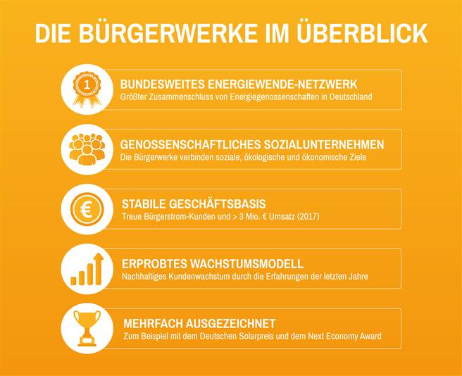 © Bürgerwerke eG