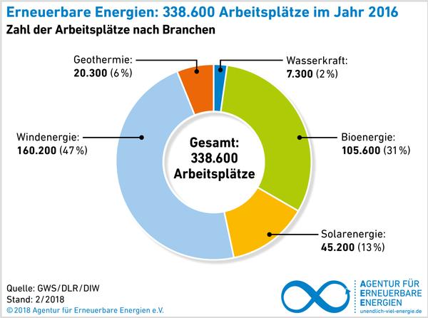 wasserkraftwerke in deutschland anzahl