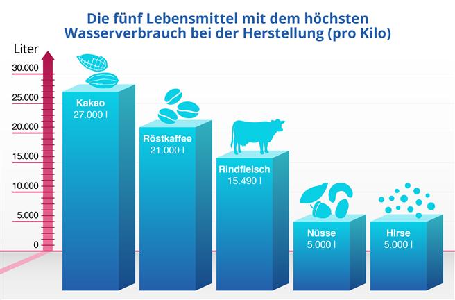 Laut Angaben der OECD werden in Deutschland jährlich ca. 400 Kubikmeter Wasser pro Kopf verbraucht. Damit sind die Deutschen relativ sparsam und landen auf Platz 17 weltweit. © WVD Warenvergleich Deutschland GmbH
