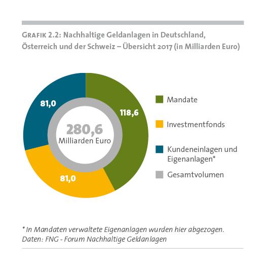 Unter den Nachhaltigen Geldanlagen konnten 2017 insbesondere die nachhaltigen Investmentfonds kräftig zulegen. © FNG - Forum Nachhaltige Geldanlagen e.V.