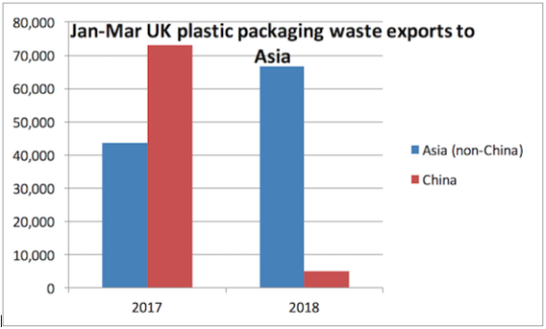 Figure 1: UK waste exports, 2017 versus 2018. © British Plastic & Rubber