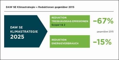 Grafik 1: Angestrebter Reduktionsbeitrag bis 2025. Basisjahr der Klimastrategie ist 2015. © DAW SE