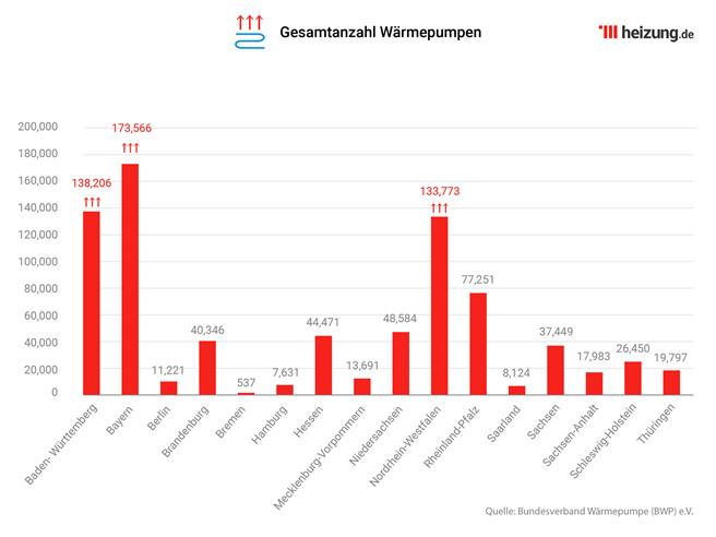 Zum Vergrößern auf die Graphik klicken. © heizung.de