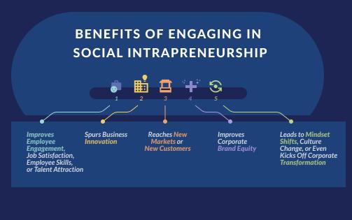 Die Vorteile des sozialen Intrapreneurship wirken sich nicht nur auf die Gesellschaft und die Umwelt als Ganzes aus, sondern haben auch einen enormen positiven Einfluss und ein enormes Transformationspotenzial für das Unternehmen selbst. © Yunus Social Business