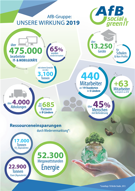Ökologische Wirkung durch IT-Remarketing. (Zum Vergrößern auf die Graphik klicken!) © AfB gGmbH