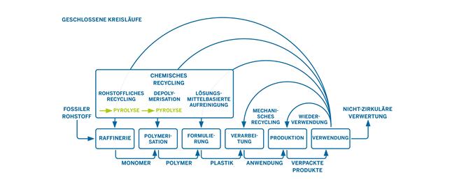 Überblick über verschiedene Kreisläufe für Plastik in einer Kreislaufwirtschaft. Abgeändert nach Crippa et al. 2019 © IN4climate.NRW