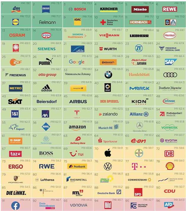Der Purpose Readiness Index zeigt die Ergebnisse und Platzierungen aller 96 untersuchten Unternehmen und Institututionen. Klicken Sie bitte auf das Vorschaubild zur Vergrößerung. © Globeone