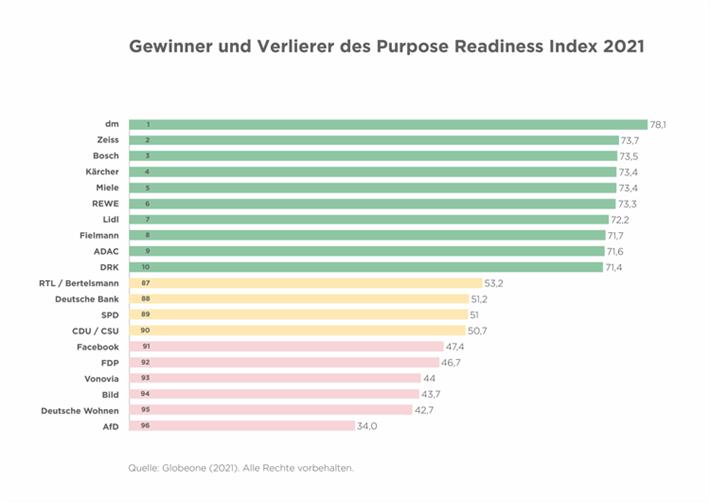 Die Gewinner und Verlierer im Purpose Readiness Index 2021 im Überblick. Klicken Sie bitte auf das Vorschaubild zur Vergrößerung. © Globeone